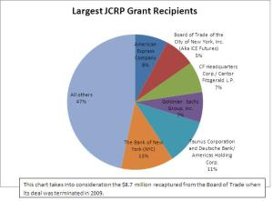pie chart of largest JCRP recipients