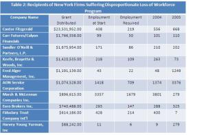 Table 2: Recipients of the Disproportionate Loss of Workforce program. *Note: Recipients of this program were required to provide jobs data only for 2004 and 2005. Information for those that provided jobs data beyond these years can be found in our Database of Deals.