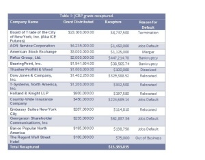 Table 1: Firms that had JCRP funds recaptured