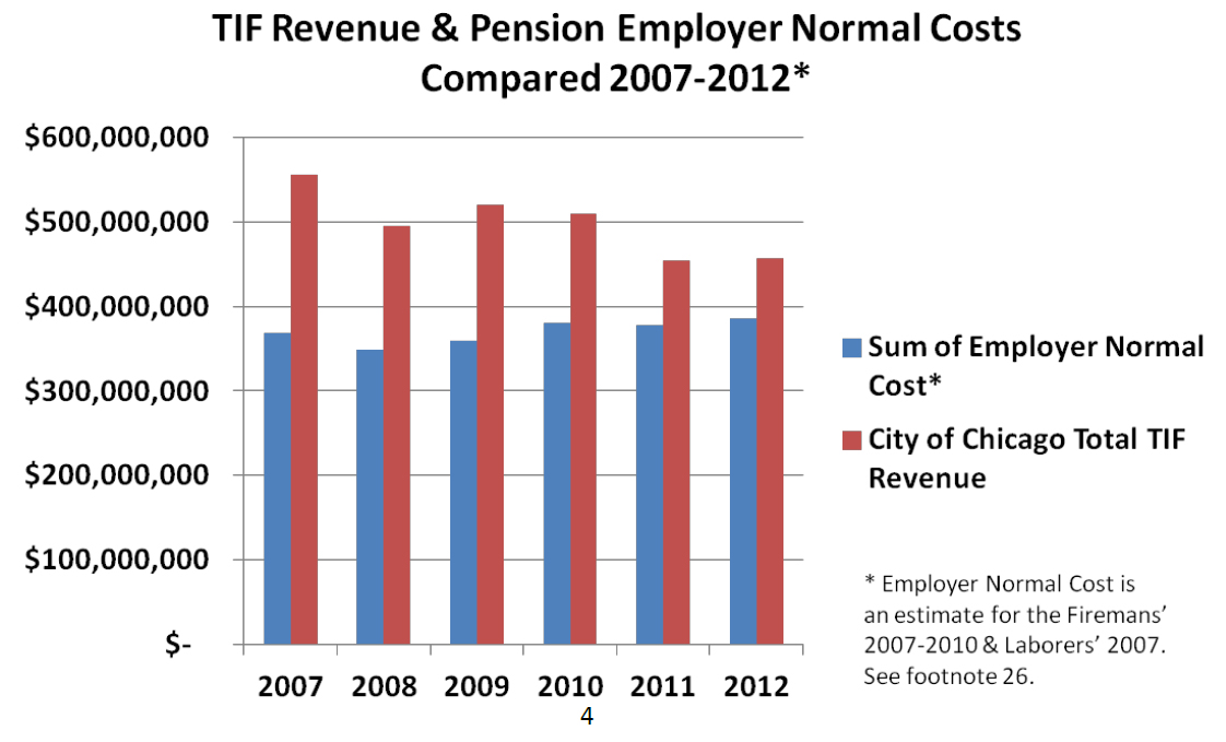 pension costs An actuarial cost method determines the incidence of pension costs, not the ultimate cost of a pension plan that cost is determined by the actual benefits paid less the actual investment income actuarial equivalent a benefit having the.
