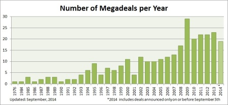 Number of megadeals per year Sept 2014