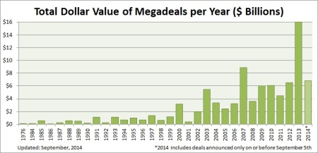 Total dollar value of medageals per year Sept 2014